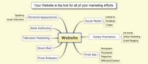 Markeitng plan hub: your website